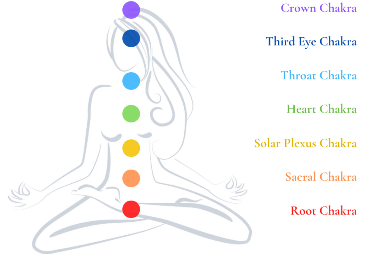 Chakra Guide from Kim R Sanchez Jewelry