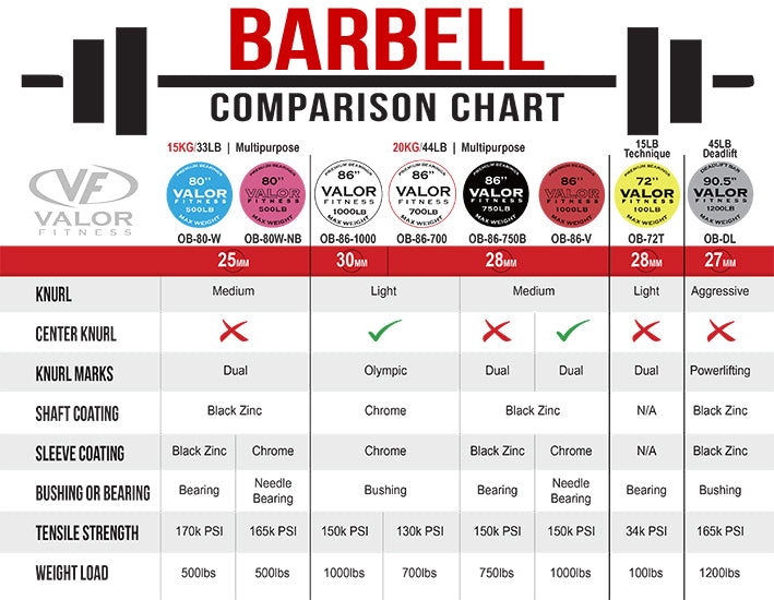 Valor Fitness Barbell Comparison Chart