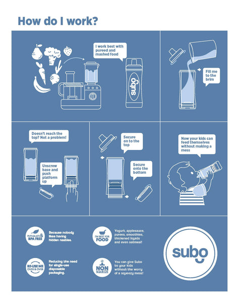 Subo Food Bottle How it Works Infographic