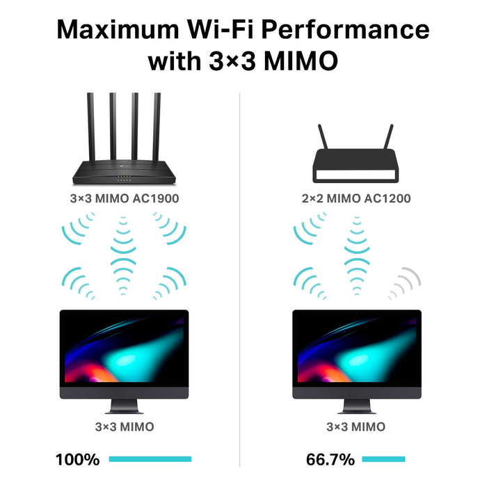 TP-Link MU-MIMO Dual Band Wireless Gaming Router-Archer C80