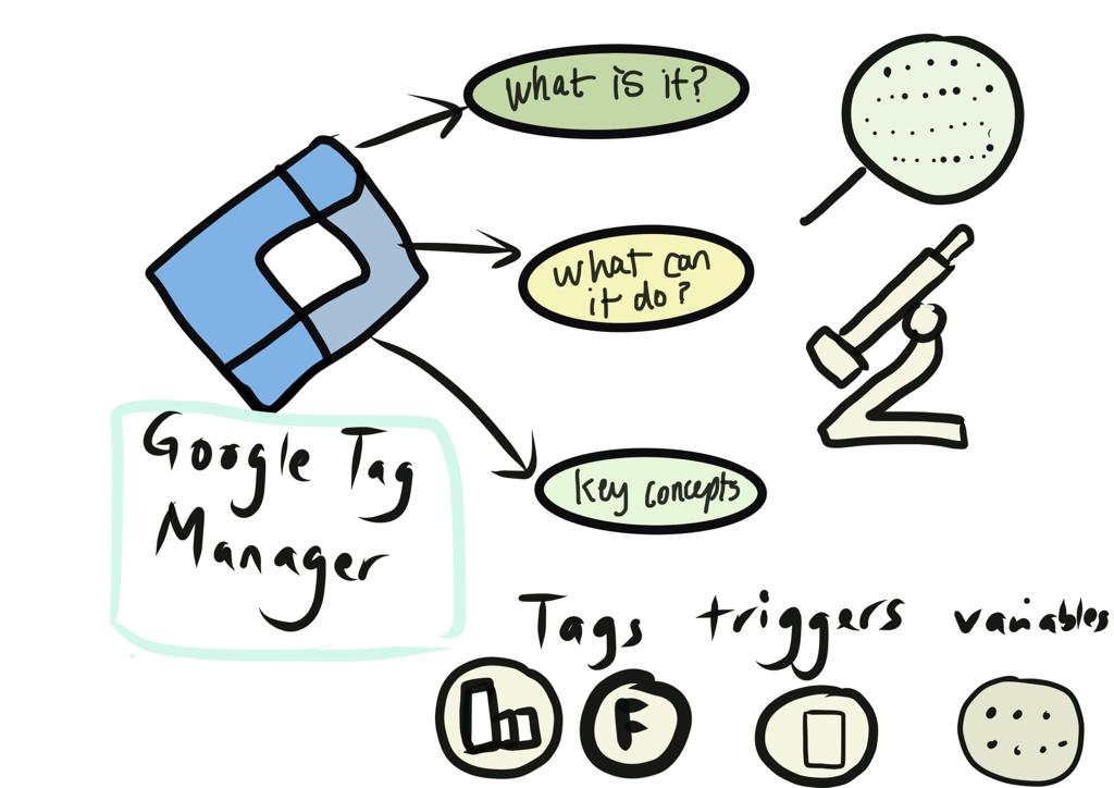 A conceptual understanding of Google Tag Manager [a review]