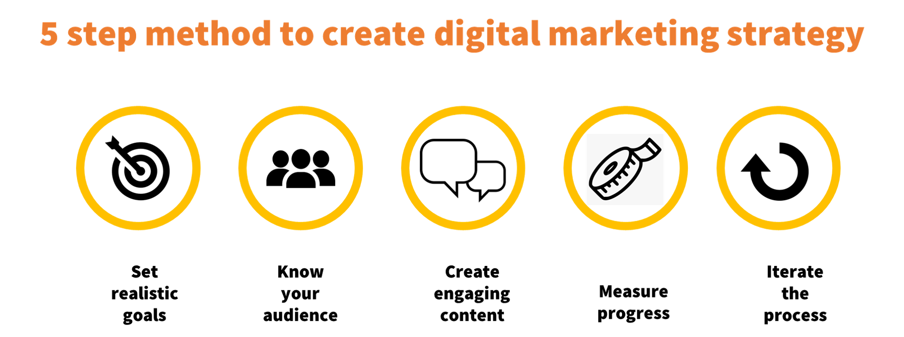 digital marketing strategy framework for online sellers