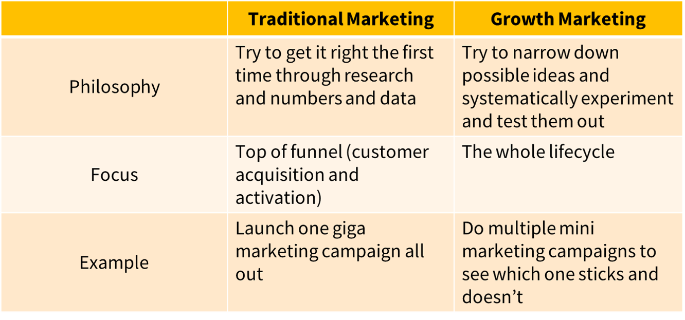 comparison growth marketing and traditional marketing