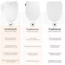 Load image into Gallery viewer, B200 Bidet Toilet for Elongated Toilet with Heated Seat and Instant Warm Water
