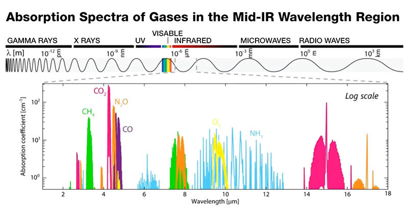 infrared gas spectra