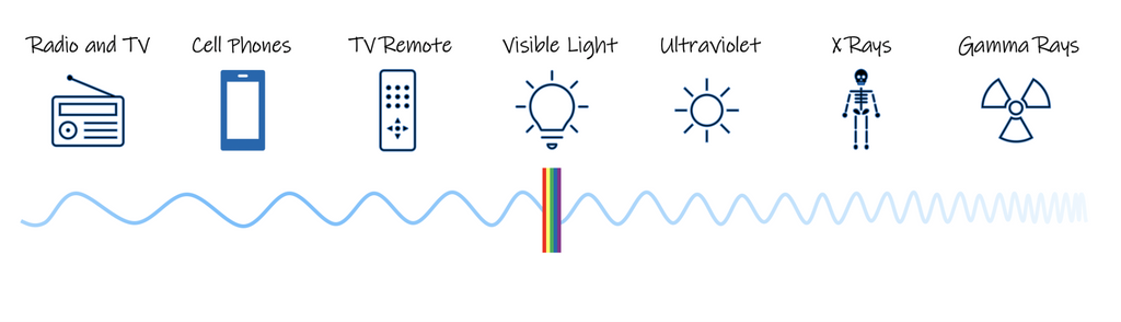 Examples of UV rays
