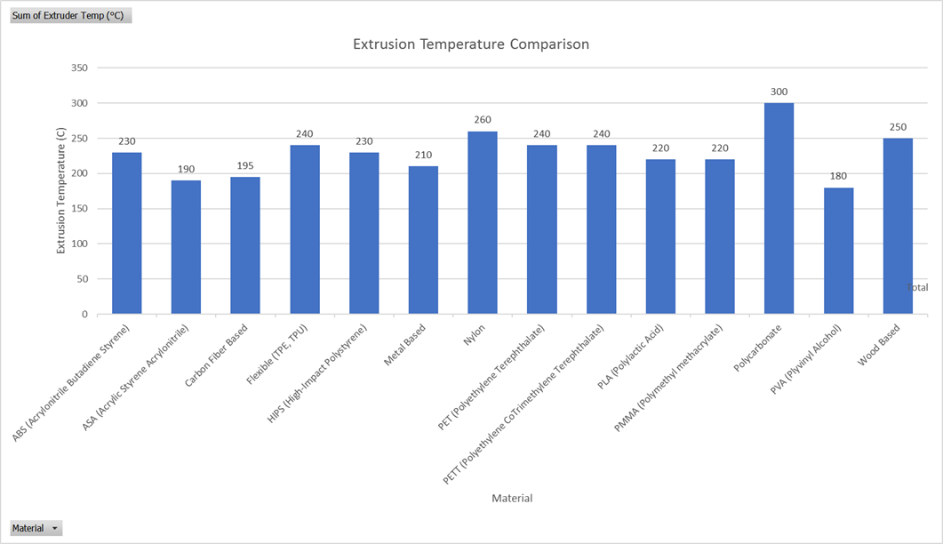 MatterThings 3D Printing Material Comparison - Extrusion Temperature Graph