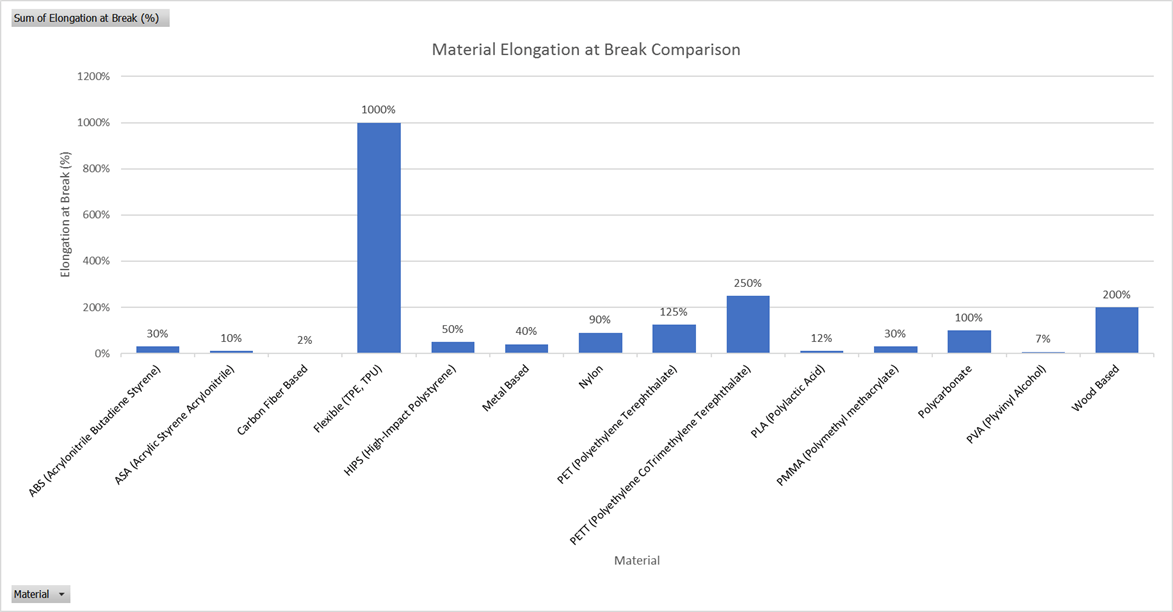 MatterThings 3D Printing Material Comparison - Elongation at Break