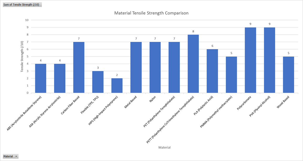MatterThings 3D Printing Material Comparison - Tensile Strength