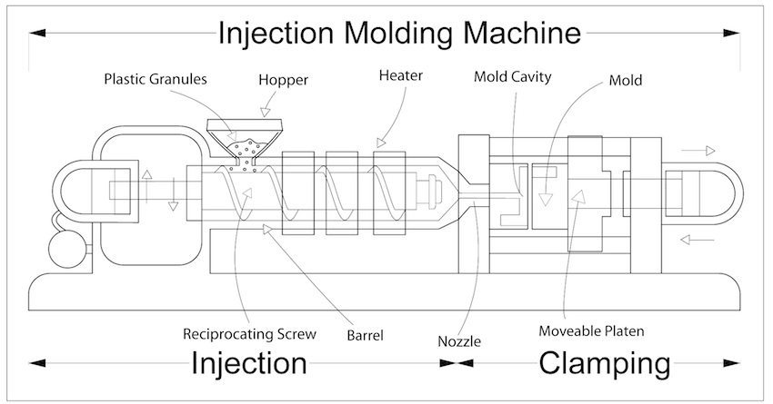 Injection Moulding -By User:Brockey, CC BY 3.0, https://commons.wikimedia.org/w/index.php?curid=21365163