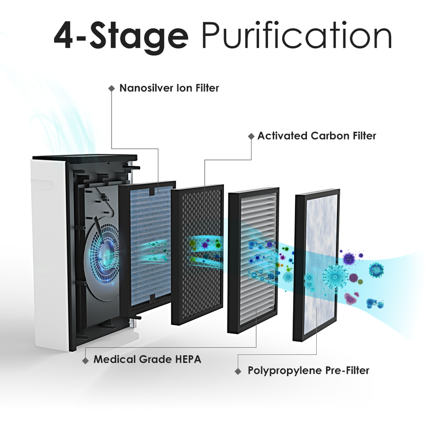HP8 Air Purifier Filter | True HEPA Replacement | 4-Stage Filtration