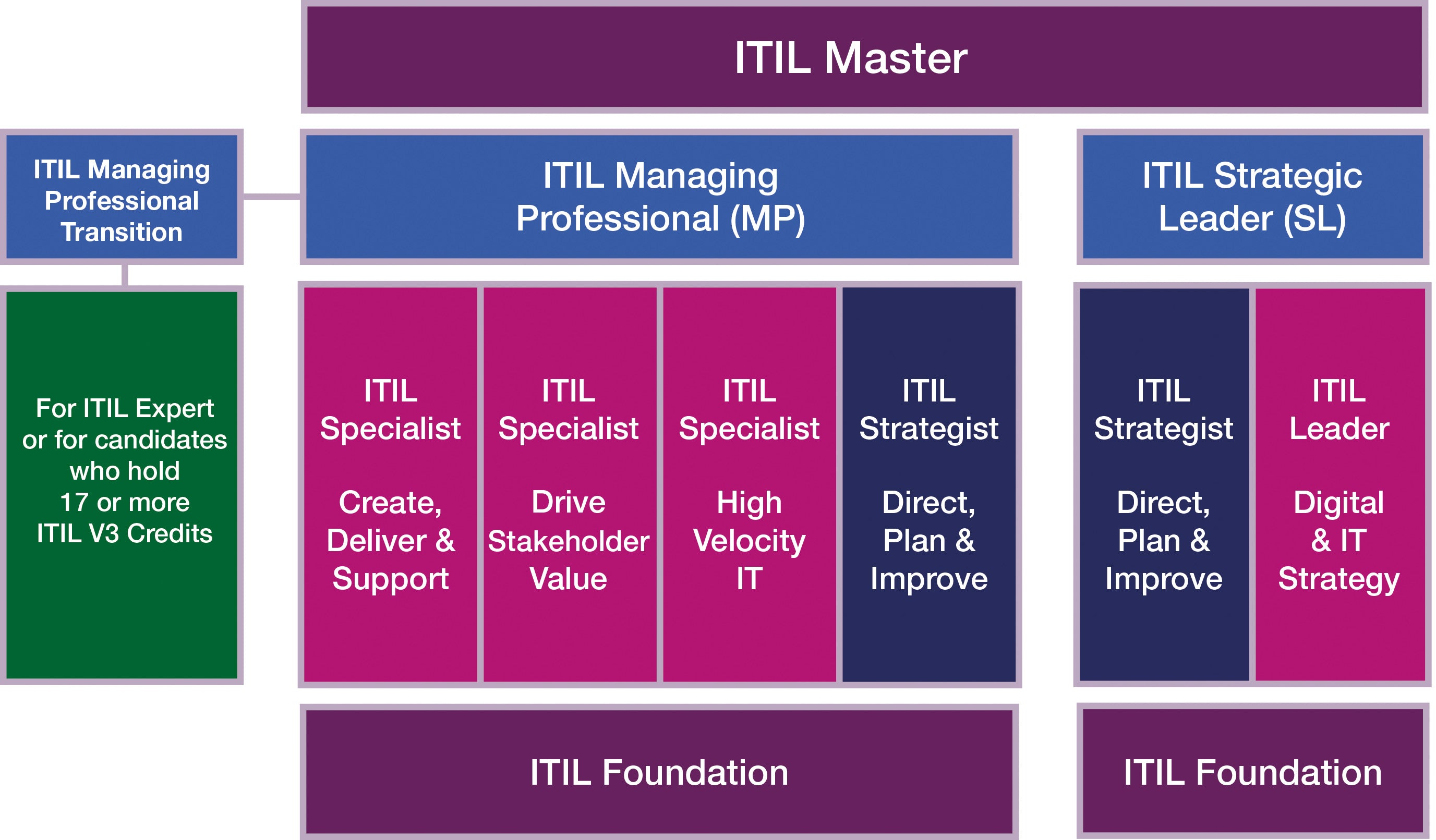 ITIL 4 Certification Map