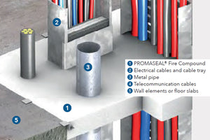 Promat PROMASEAL Fire Compound Extra Strength