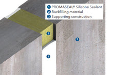 Load image into Gallery viewer, Promat PROMASEAL Fire Resistant Silicone Sealant illustration