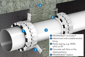 Promat PROMASEAL Unicollar for fire stopping