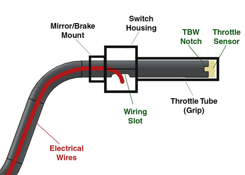 Internal wiring handlebar diagram for throttle by wire