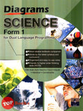 [SAP] Diagrams Science Form 1 for Dual Language Programme