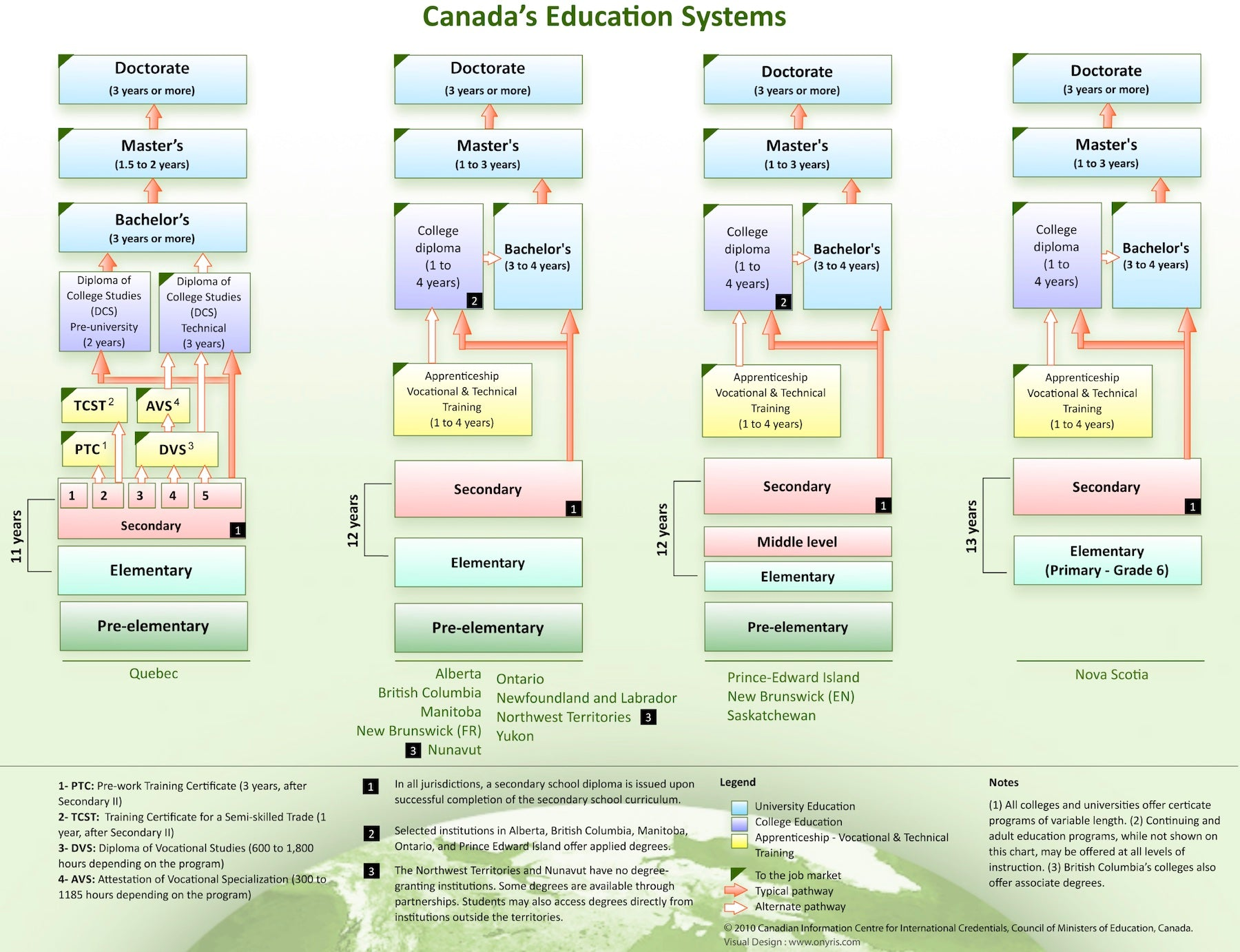 Canada's Education Systems