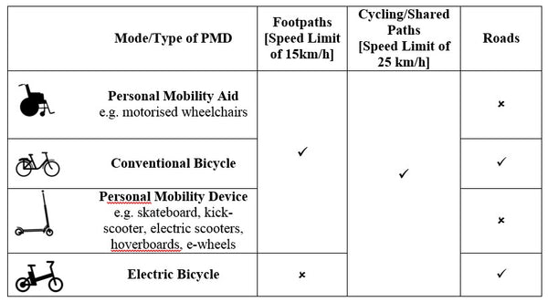 Active Mobility Advisory Panel: Recommendations of where PMDs can be used
