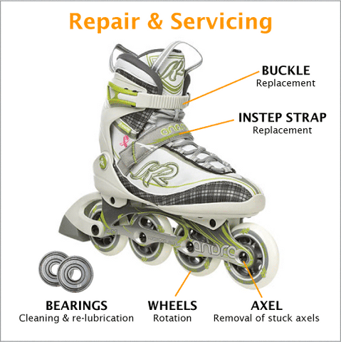 Anatomy of inline-skates