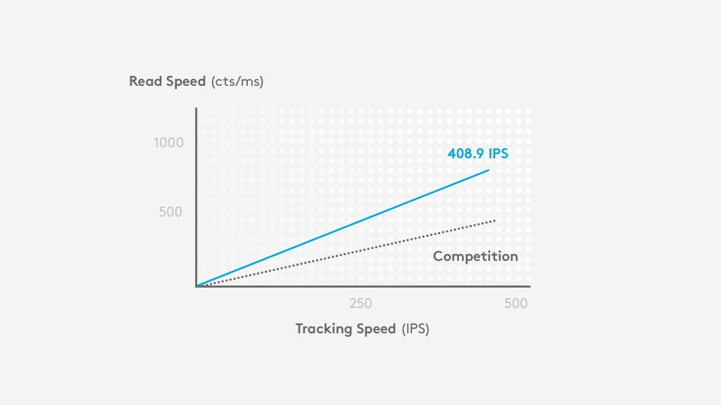 HERO IN ACTION - HERO delivers accuracy at velocities over 400 IPS across the full DPI range—from 200-12,000—with zero smoothing, acceleration or filtering. HERO sensor gives players unsurpassed responsiveness, precision and power efficiency.