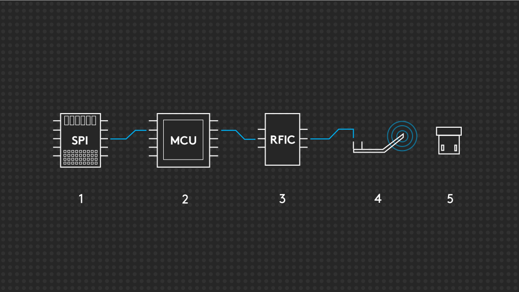 1 ms SUPER FAST WIRELESS - Logitech G engineers created an end-to-end technology optimization from sensor to firmware, circuitry to antenna. We tested and refined each component, focusing on the slowest link until nothing was slow.