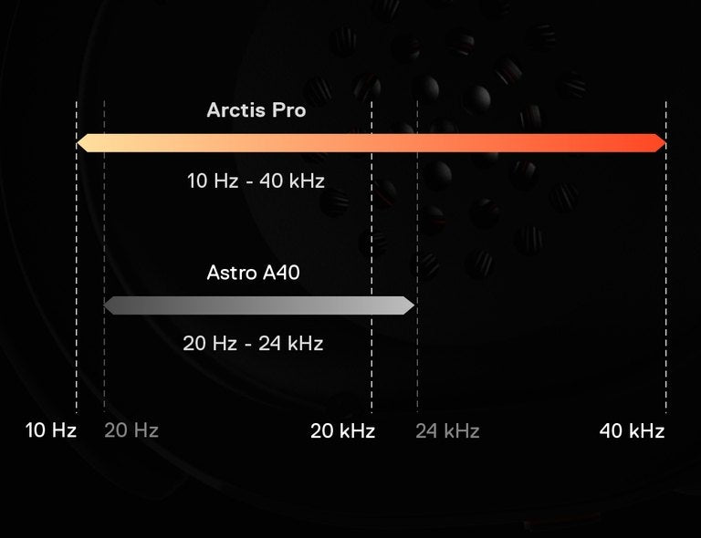 Hear everything with high resolution speaker drivers - The Arctis Pro headset features premium speaker drivers with high-density neodymium magnets that reproduce Hi-Res audio out to 40,000 Hz, nearly double what most standard headsets are capable of (22,000 Hz).