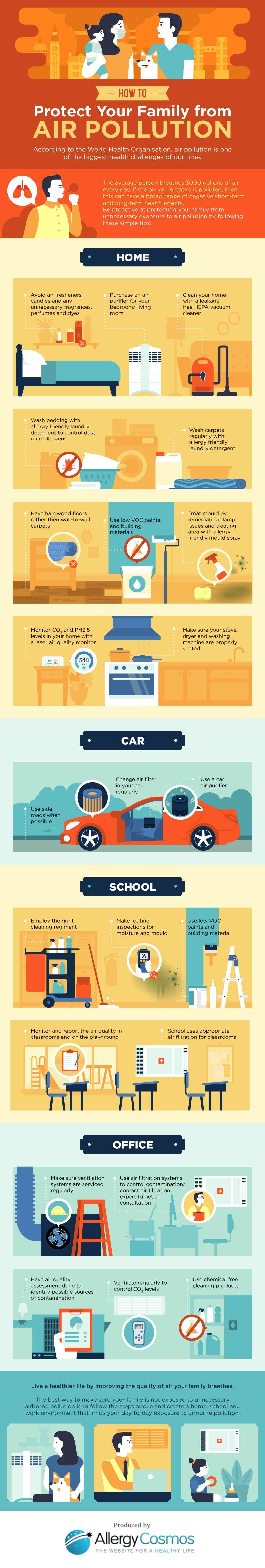 Infographics - How to protect your family from air pollution