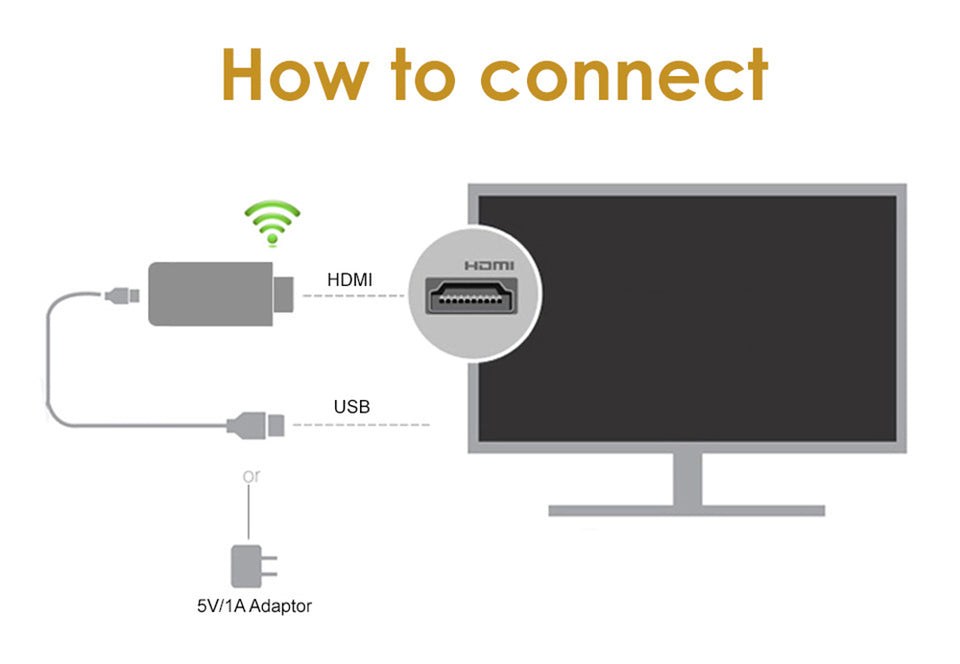 Anycast M2 Plus Adaptador HDMI WiFi