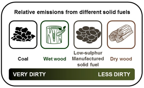 DEFRA infographic - relative emissions from different solid fuels