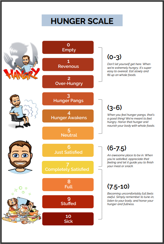 hunger scale infographic