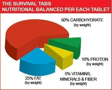 1-year survival tabs strawberry 25year shelf life none GMO gluten-free