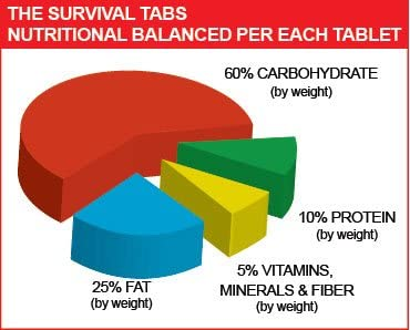Survival Tabs 2-Days Survival Food Supply Survival food, emergency food , emergency meals ready to eat, Chocolate-Gluten Free And Non-Gmo