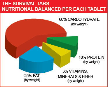 Survival Tabs - 10 Days Food Supply - Chocolate Gluten Free and Non-GMO