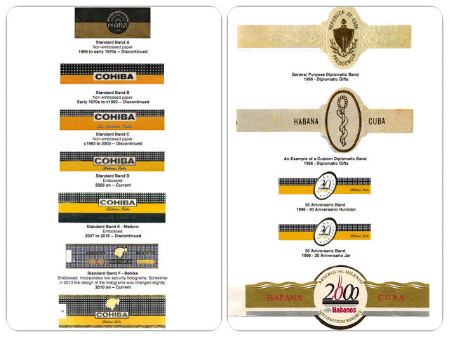 History of Cohiba Cigar Brands