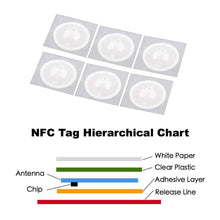 Load image into Gallery viewer, 100pcs NFC Tag NFC213 Label 213 Stickers Tags Badges Lable Sticker 13.56mHz for huawei share ios13 personal automation shortcuts