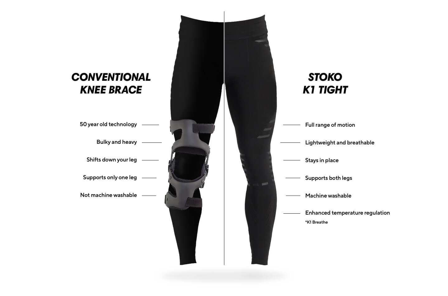 Compare Stoko to a traditional knee brace
