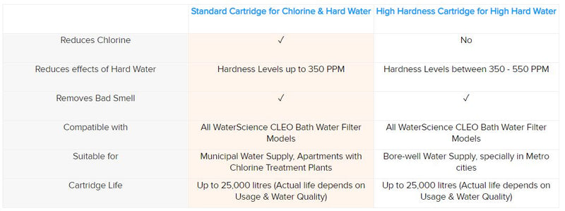 Choosing the right cartridge for CLEO Shower and Tap Filters