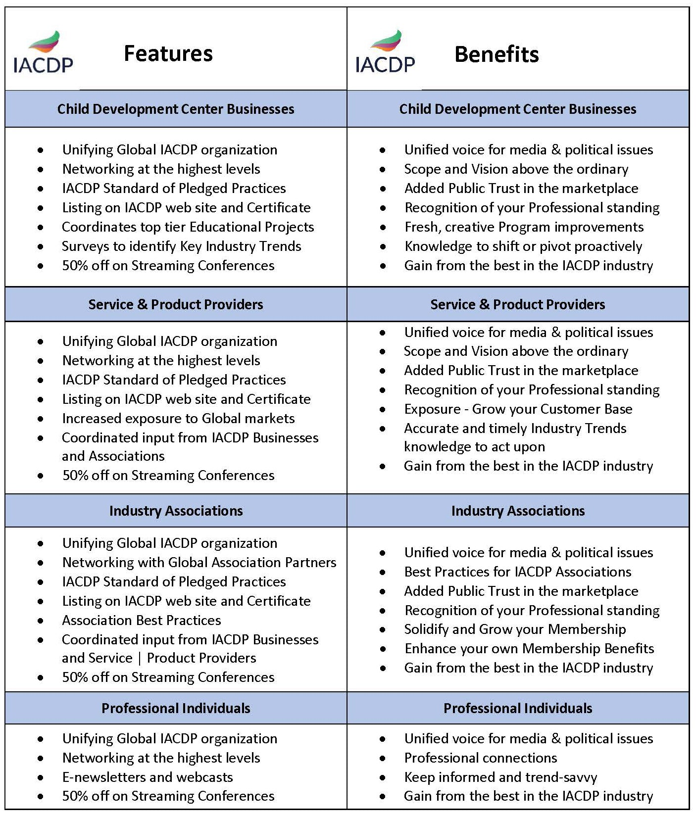 IACDP Membership Features and Benefits