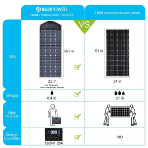 ACOPOWER LTK 120W Foldable Solar Panel Kit , w/ ProteusX 20A Waterproof LCD Charge Controller
