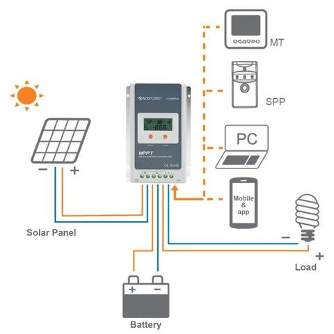 Image of ACOPWER 20A MPPT Solar Charge Controller