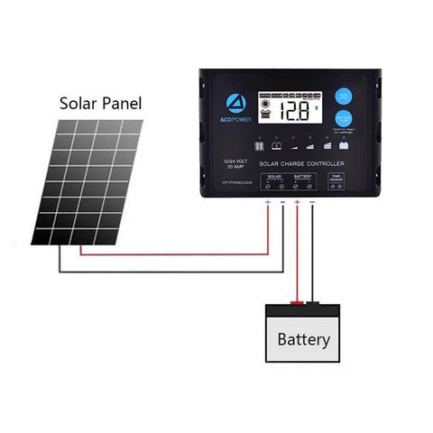 ACOPOWER 110W 12V Flexible Solar Panel Kit w/ 20A Waterproof Charge Controller, Solar Cable Wire,Tray Cable for Marine, RV, Boat, Caravan