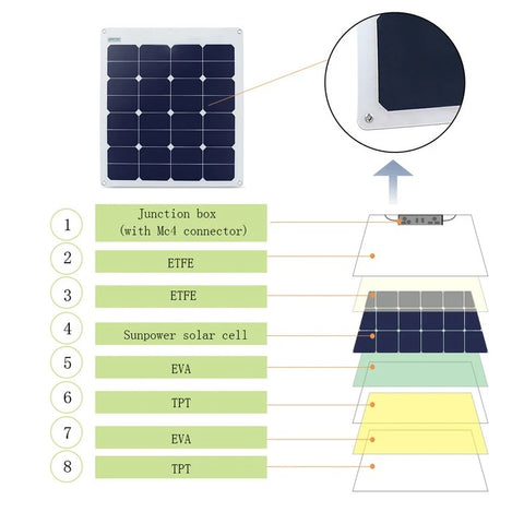ACOPOWER 55W Flexible Solar Panel,12V