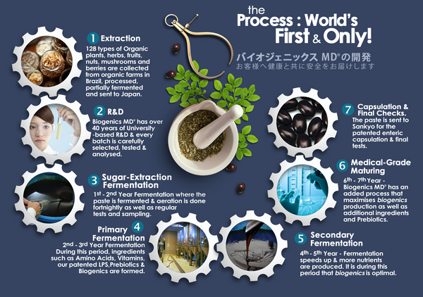 BIOGenics MD manufacture process