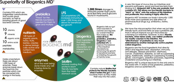 Superiority of BIOGenics MD Chart