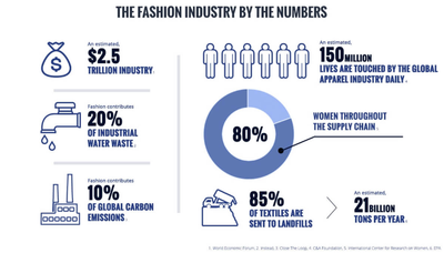 What is Sustainable Fashion and Ethical Fashion