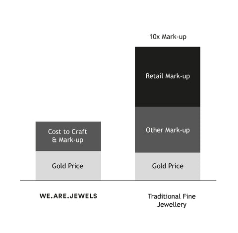 We Are Jewels | Fair Pricing
