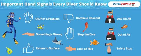 Infographic showing hand signals for scuba diving