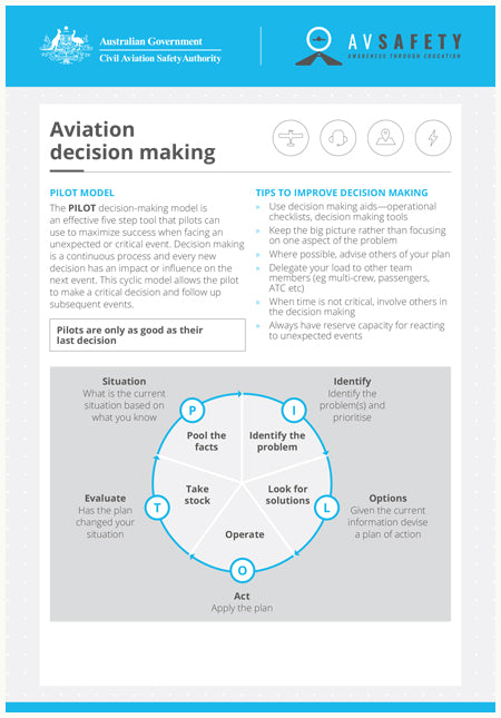 A5 Card – Aviation decision making