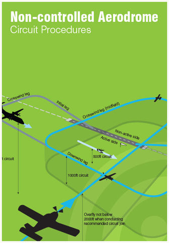 SP142 - Non-controlled aerodrome circuit procedures poster